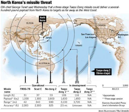 Resultado de imagem para misseis coreia do norte