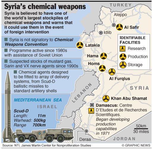 http://www.forte.jor.br/wp-content/uploads/2012/12/syria-chemical-weapons.jpg