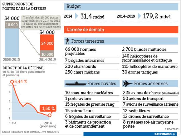 Infográfico Livro Branco de Defesa Francês - Le Figaro