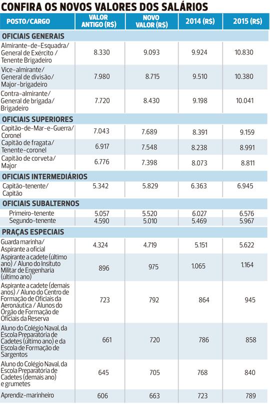 militares - valores dos novos salarios - fonte ibahia