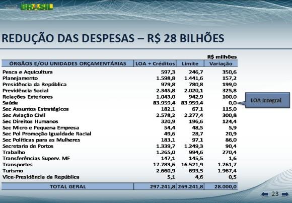 corte de 28bi orçamento 2013 - tela 23 de apresentação Min Fazenda