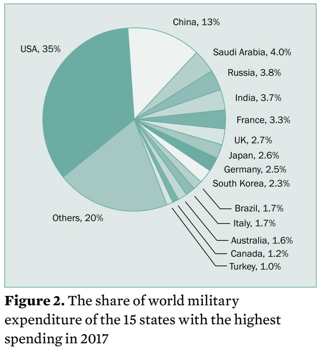 [Imagen: 2017-Military-Spending.jpg]