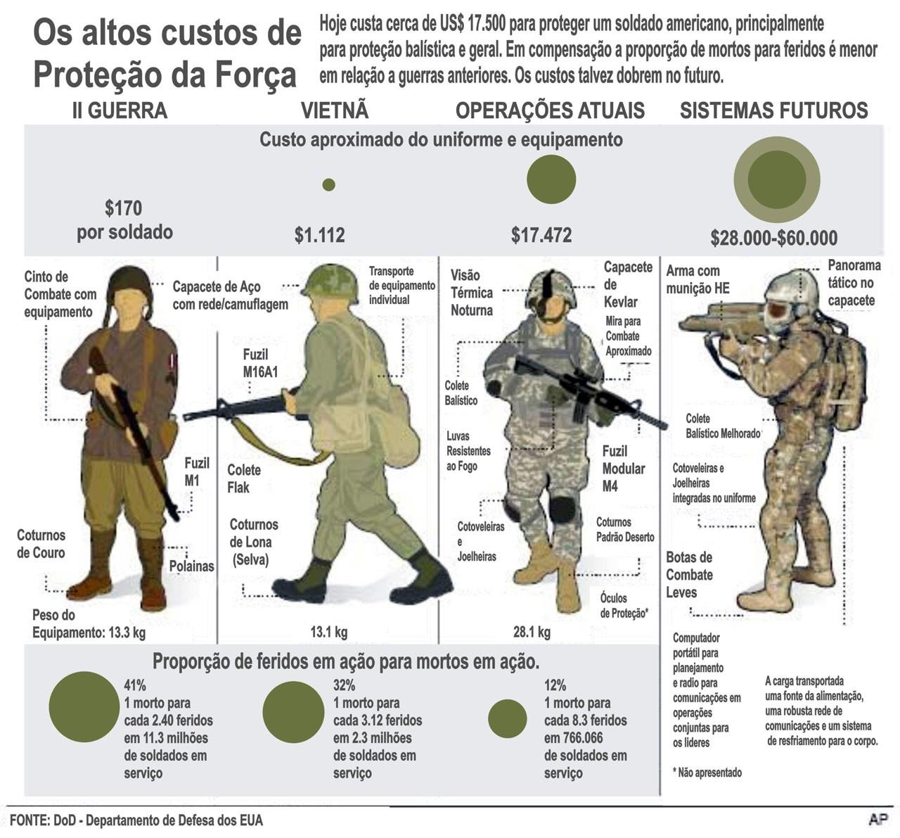 Proteção dos soldados