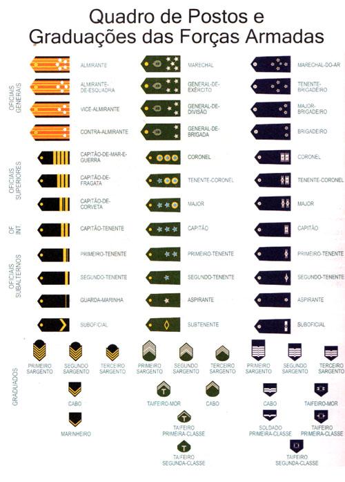 Graduacoes das Forças Armadas Brasileiras