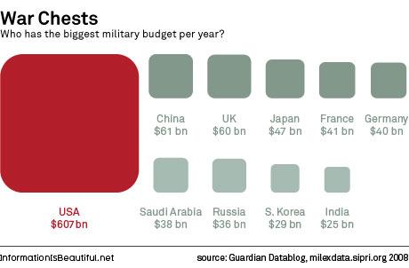 2008 maiores gastos com Defesa