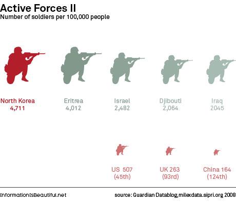 Número de soldados por 100 mil habitantes