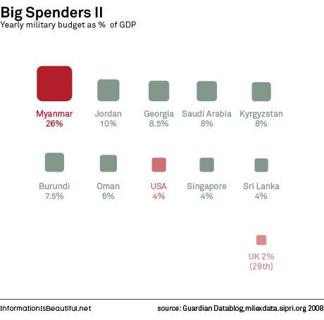 Os maiores gastos em percentual do PIB