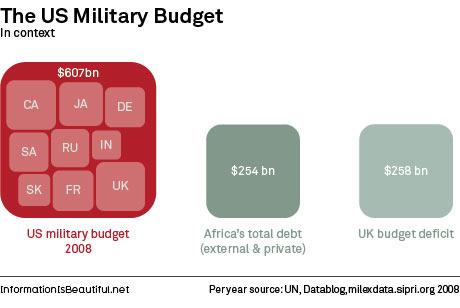 Os maiores orçamentos militares cabem dentro do orçamento dos EUA