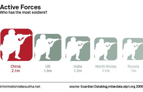 Quem tem mais soldados