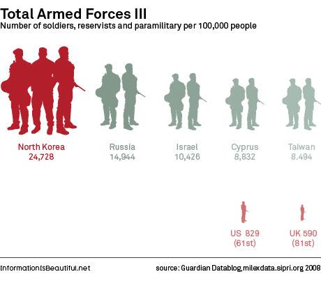 Total de soldados mais reservistas e paramilitares por 100 mil pessoas