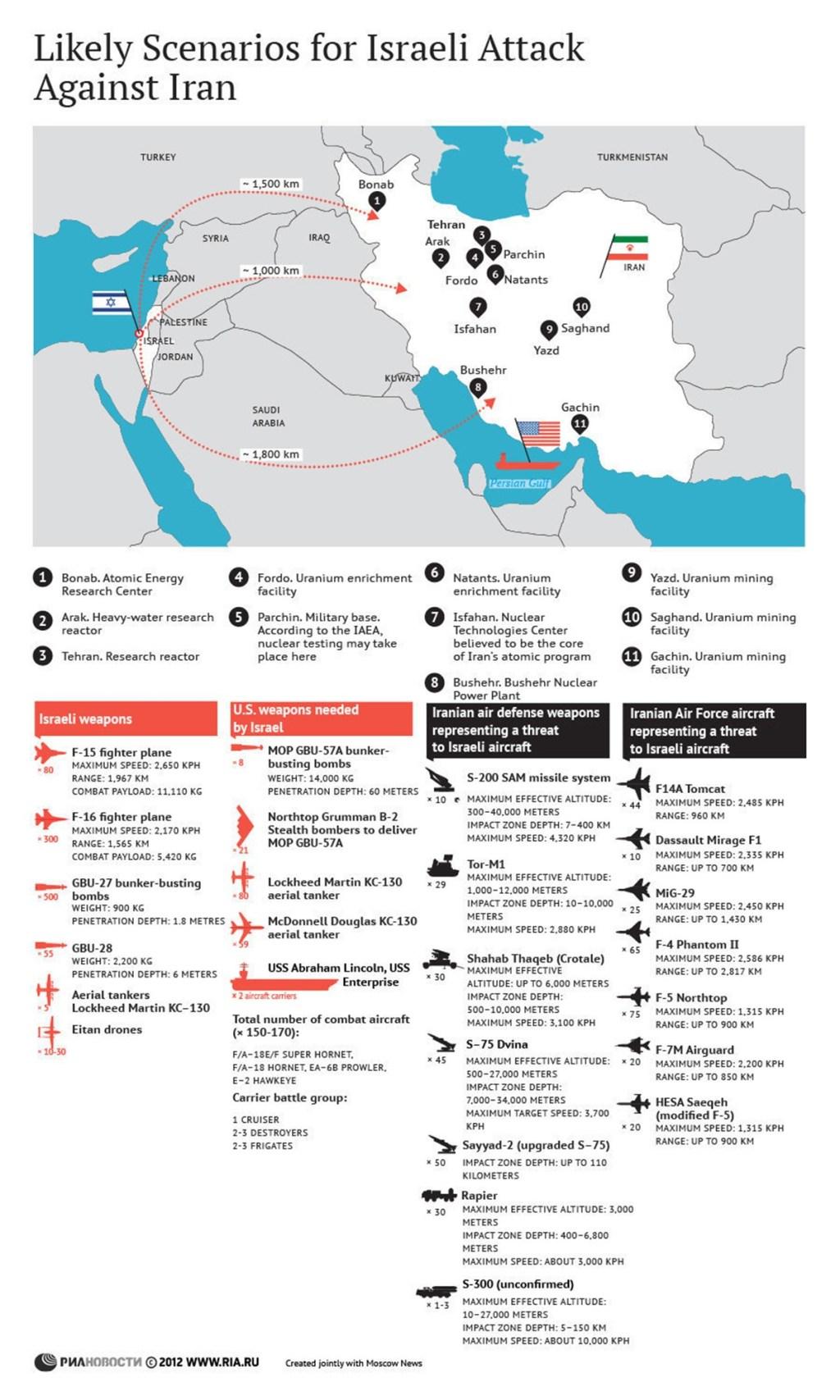 00-ria-novosti-infographics-likely-scenarios-for-israeli-attack-against-iran-2012