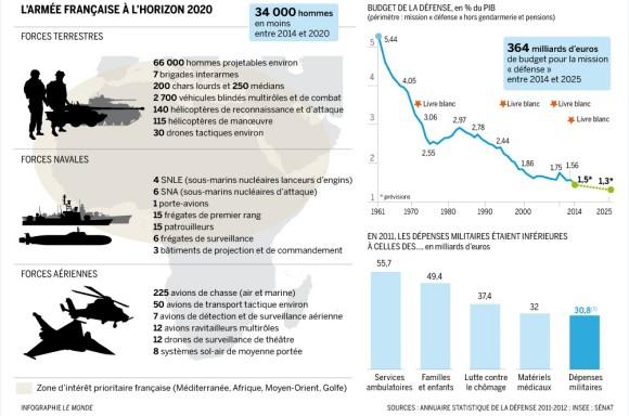 Infográfico Forças Armadas Francesas em 2020 - fonte Le Monde