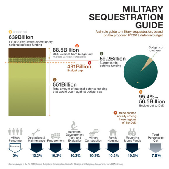 Military-Sequestration-Infographic