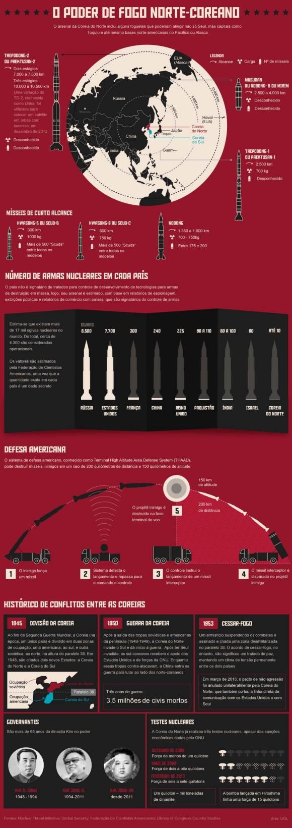poder-de-fogo-norte-coreano - infográfico Uol