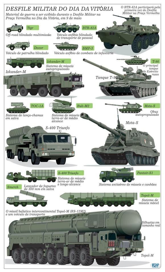 Equipamentos russos