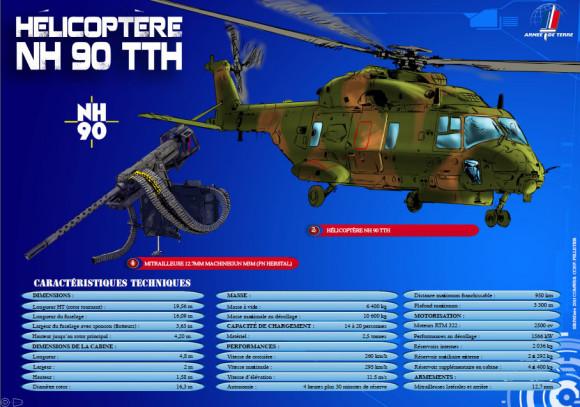 NH90 - TTH - infográfico Exército Francês