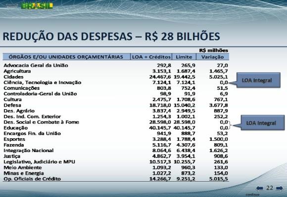 corte de 28bi orçamento 2013 - tela 22 de apresentação Min Fazenda