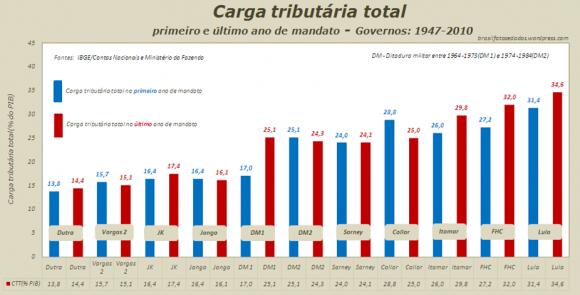 Impostos Brasil