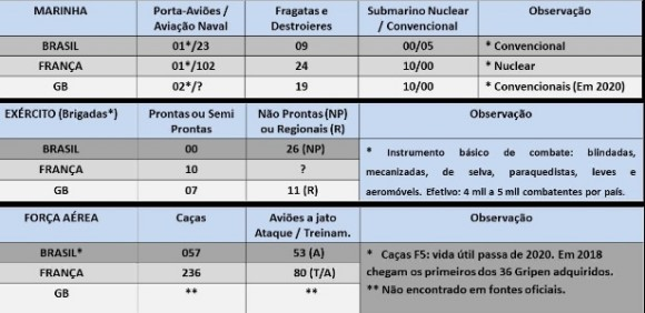 Tabela forças Brasil França e Inglaterra - Rocha Paiva para UOL