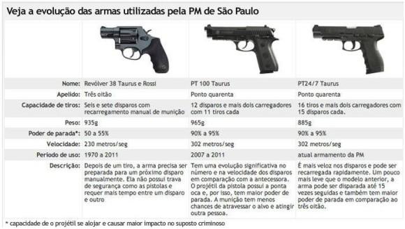 evolucao das armas da PMSP