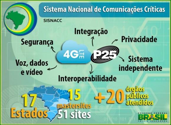 Sistema Nacional de Comunicações Críticas – SISNACC