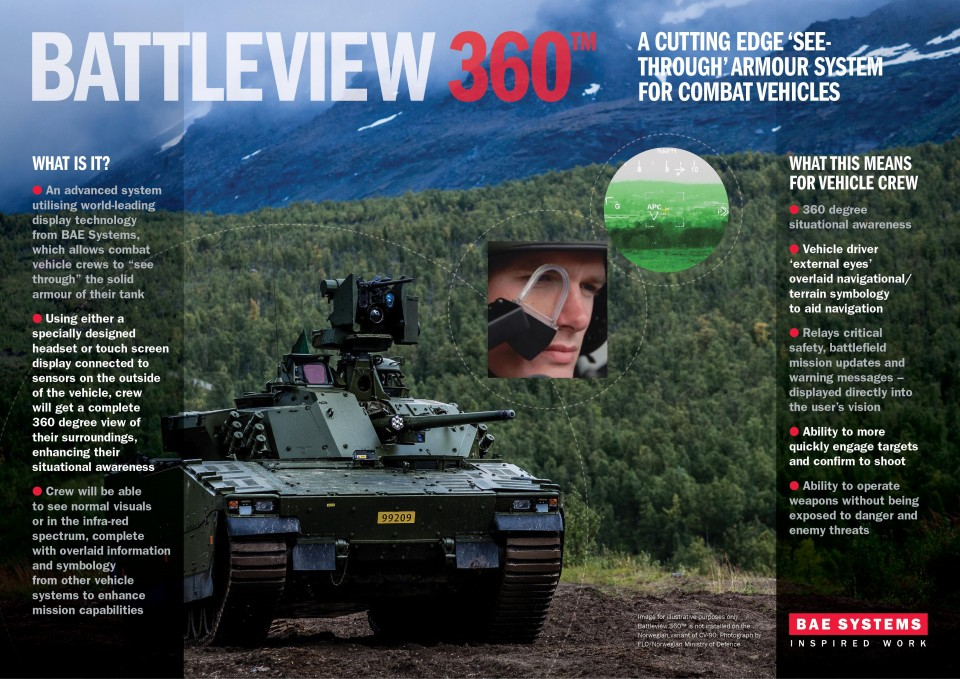 BattleView 360 Infographic