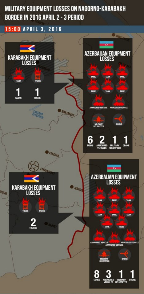 armeniaxazerbaijao perdas de equipamentos