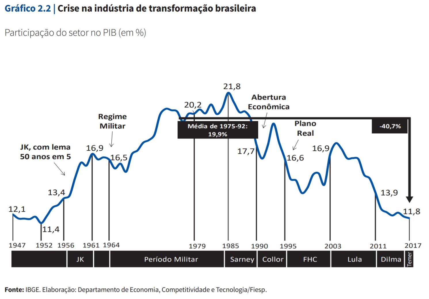 Crise na indústria brasileira