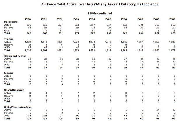 USAF 1980 2.jpg